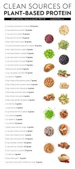 Most Protein Food Chart Protein Charts Health Vegan Nutrition Vegan Foods
