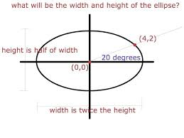 Write An Equation Of An Ellipse In Standard Form With The Center At ...
