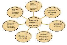 Скачать Организация труда на Предприятии сервиса курсовая Организация труда на предприятии сервиса курсовая подробнее