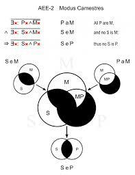 Syllogism Examples Using Venn Diagram Eae 4 Venn Diagram Kleoachfix Categorical Syllogism Venn Diagram