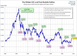 Japan Stock Market Historical Chart Michael Roberts Blog Blogging From A Marxist Economist