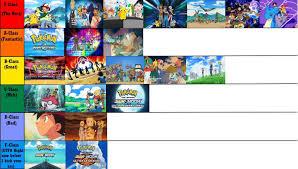 English Dub Pokemon Theme Tier List by Quasar1007 on DeviantArt
