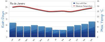 Rio De Janeiro Climate Chart Rio De Janeiro Weather Averages