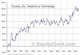 Tucows Inc Tse Tc To Seasonal Chart Equity Clock