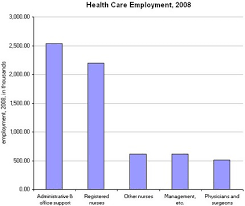 What Do Healthcare Administrators Do Health Care Administration Is A Source Of Medical Waste