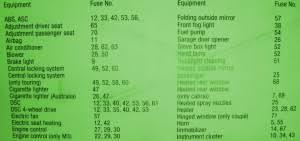 fuse box bmw e46 2001 diagram circuit schematic learn fuse box bmw e46 2001 diagram