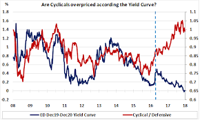 Cyclical Investing And Trading Chart Great Chart Us St Yield Curve Vs Cyclical Defensive Stocks