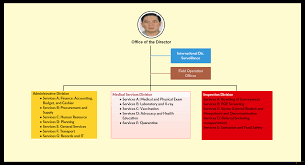 Updated Organizational Chart Of Bureau Of Customs Organizational Chart Bureau Of Quarantine