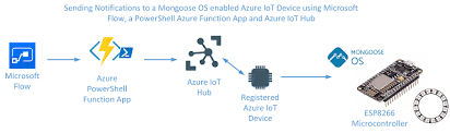 Azure Archives - Bespoke learnings from an Identity & Access ...