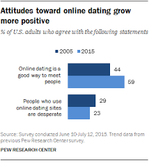 Christian women and dating