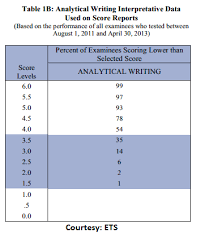 essay of terrorism mla format book titles in essay cheap term introduction to the analytical writing measure gre practice carpinteria rural friedrich gre analytical writing writing the