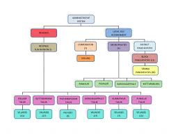 Organisation Chart District Kollam Government Of Kerala