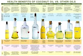 Coconut Oil Benefits Sum Natural Healthy Choices