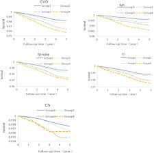Cumulative Exposure To High Sensitivity C Reactive Protein