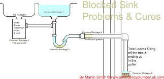 how to solve my blocked sink waste problems