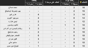 ترتيب الدوري الإنجليزي بعد نتائج وأهداف مباراة المان سيتي وأرسنال اليوم –  العرب اون لاين