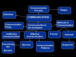 definition of interpersonal skills effective communications interpersonal skills chapter ppt download