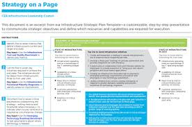 technology strategic plan example infrastructure strategy on a page ceb