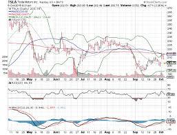Smith And Wesson Stock Chart 3 Big Stock Charts Tesla Motors Nvidia Corporation Smith