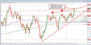 Weekly Trend Chart Usdchf Breaks Above Topside Trend Line On Weekly Chart