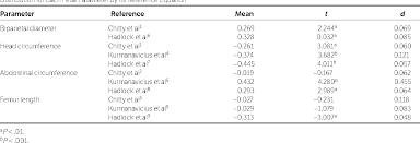 Table 6 From Fetal Size Charts For A Population From Cali