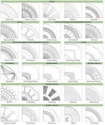 Depression Glass Patterns Inspiration Identify Your Depression Glass Patterns Ceramics Glass Depression