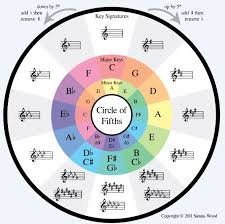 Major Scale Chord Progression Chart From Scales And Chords Theory To A Chord Progression Music