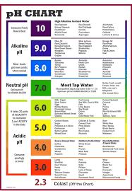 Image Of Printable Water Ph Chart Acidic Foods Alkaline