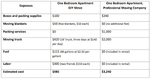 Cost Move One Bedroom