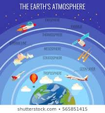 Layers Of Atmosphere Chart Atmosphere Images Stock Photos Vectors Shutterstock