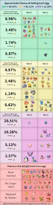 Pokemon Yellow Chart Updated Pokemon Go Egg Chart Guide September 2018 2km