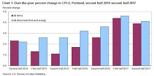 Consumer Price Index Portland Second Half 2017 Western