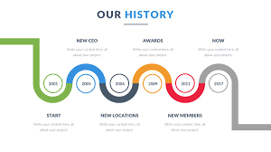 Timeline Powerpoint Slide Powerpoint Timeline Template Free Ppt Office Timeline For
