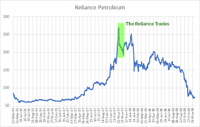 Ril Share Price Chart Why Reliance Was Fined Rs 1 000 Crore For Trading Reliance
