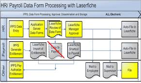 Hr Payroll Process Flow Chart Information Updates Waterloo Region District School Board