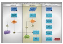types of business diagram overview Application Process Flow Diagram audit process flowchart