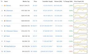 Top 10 Cryptos Charts Prices Moving Averages Tables Vs