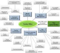 office define. Office Define. Define A
