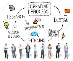 Design Process Brainstorming Creative Process Design Brainstorming Research Thinking Concept