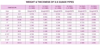 Ss Pipe Weight Ansi B36 19 Pipe Ss Pipe Schedule Chart Metric