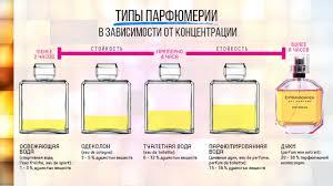 Деловое предложение Экология в России Типы парфюмерии
