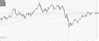 Usd Jpy Daily Chart Usd Jpy Daily Chart Greenback Potentially Weak Below 111 65