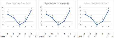 Plot Blank Cells And N A In Excel Charts Peltier Tech Blog
