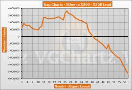 Xbox Charts Xbox One Vs Xbox 360 Vgchartz Gap Charts October 2018