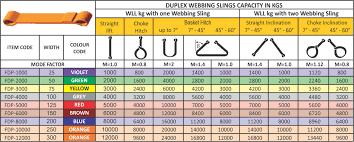 Rigging Slings Chart 55 Matter Of Fact Nylon Sling Capacity Chart