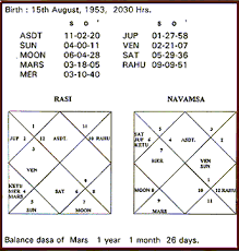 Jupiter In 6th House In Navamsa Chart Impact Of Ascending Rising Sign Pisces Application Of