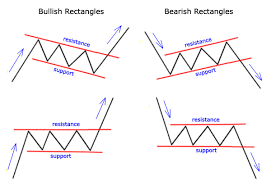 High Tight Flag Chart Pattern How To Use The Rectangles And Flags Chart Pattern