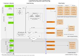 Lead Nurturing How To Design Lead Nurturing Lead Scoring And Drip Email Campaigns