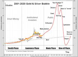 Gold Chart 20 Years In Three To Five Years Gold Price Will Be Priceless Gold Eagle