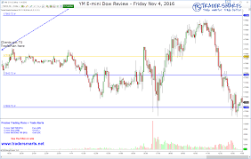Ym Chart Tradersmarts Ym Ts Tradeplan E Mini Dow Review Private